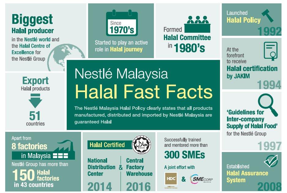 Global Halal Industry worth $3 66 trillion   Corporate Maldives